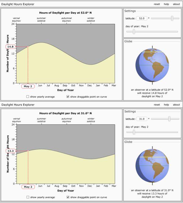 Daglicht vergelijking NL vs China
